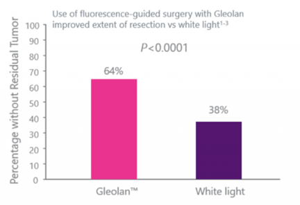 fluorescence guided surgery with Gleolan